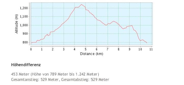 Höhendifferenz der Wanderung Todtmoos Hochkopf Rabenschlucht